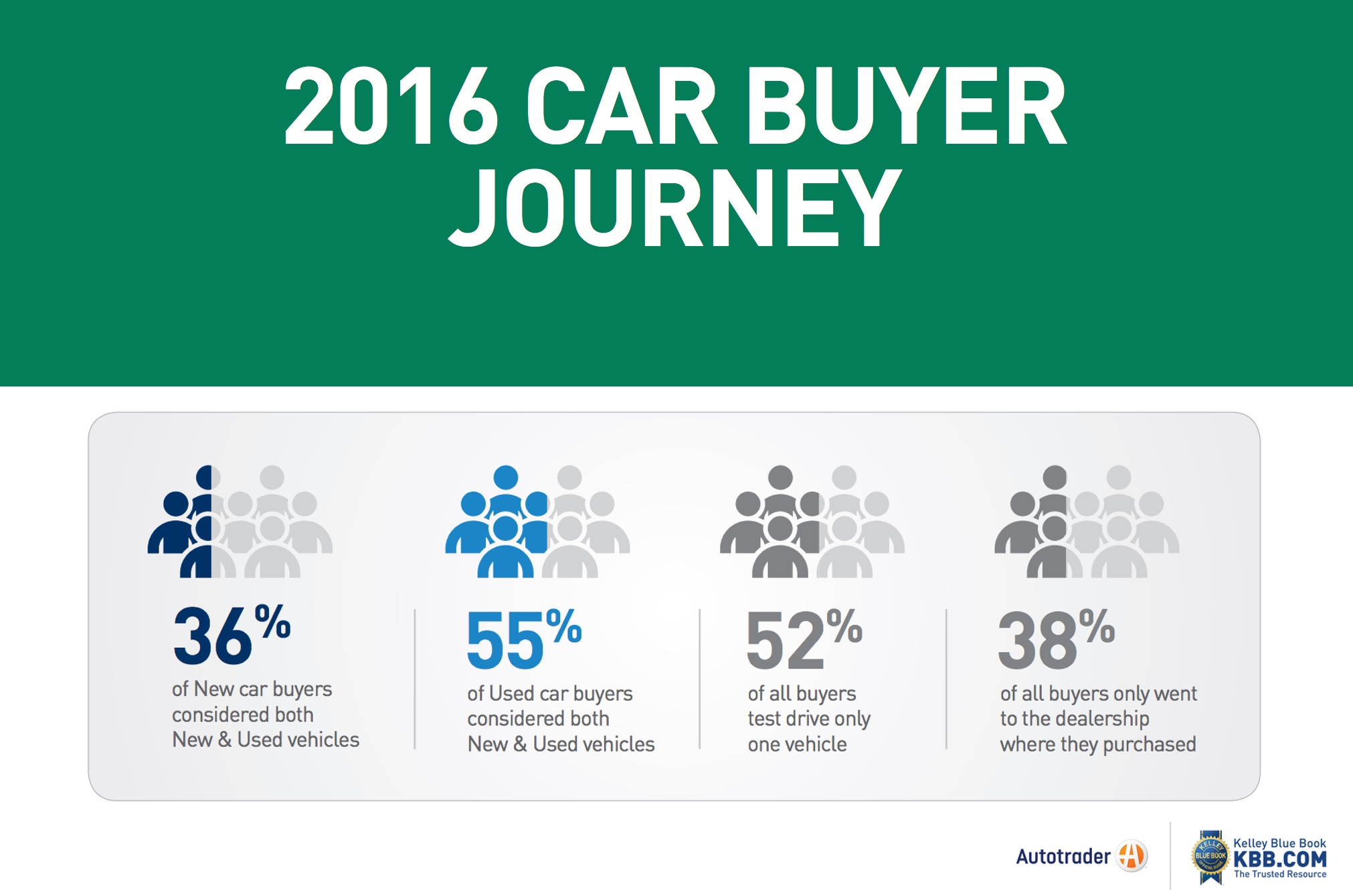 what does the 2016 car er journey say