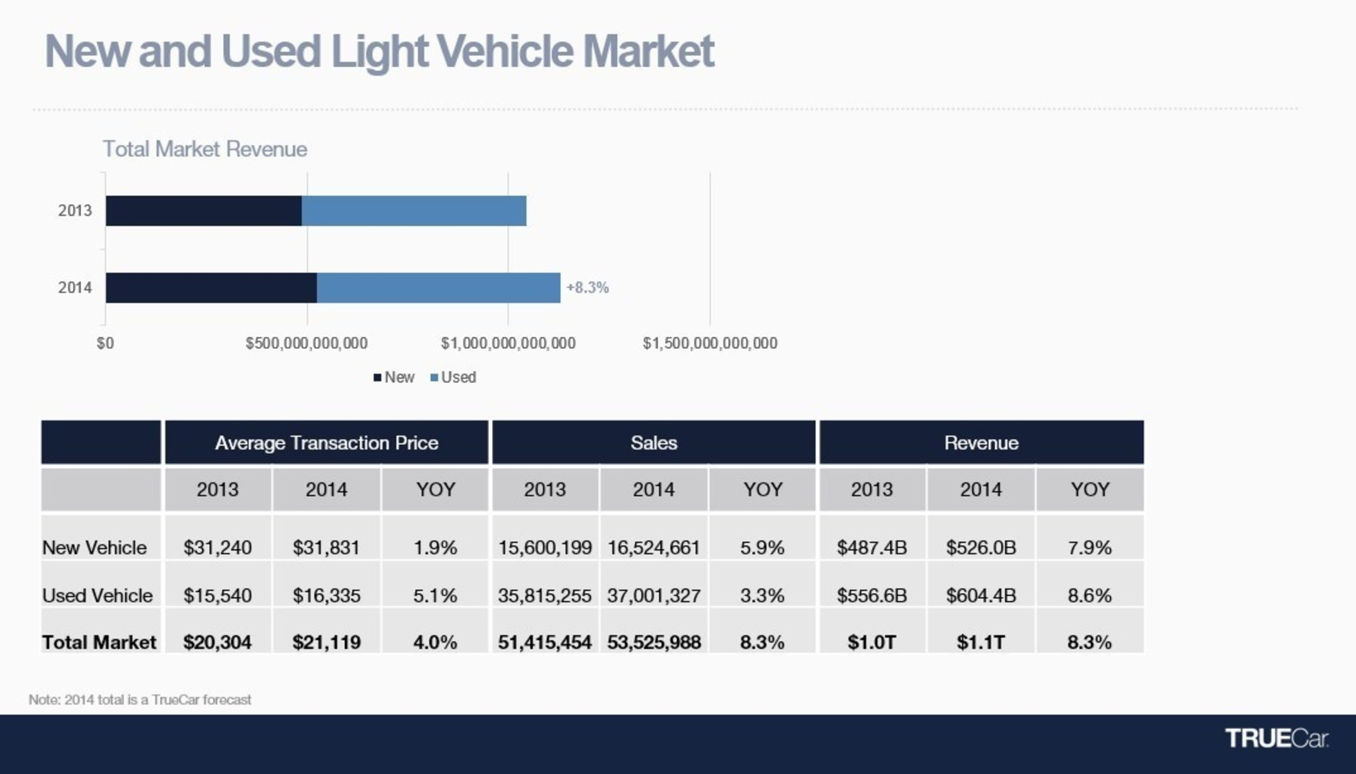 truecar projects bined revenue for new and used u s auto sales to top $1 1 trillion in 2014