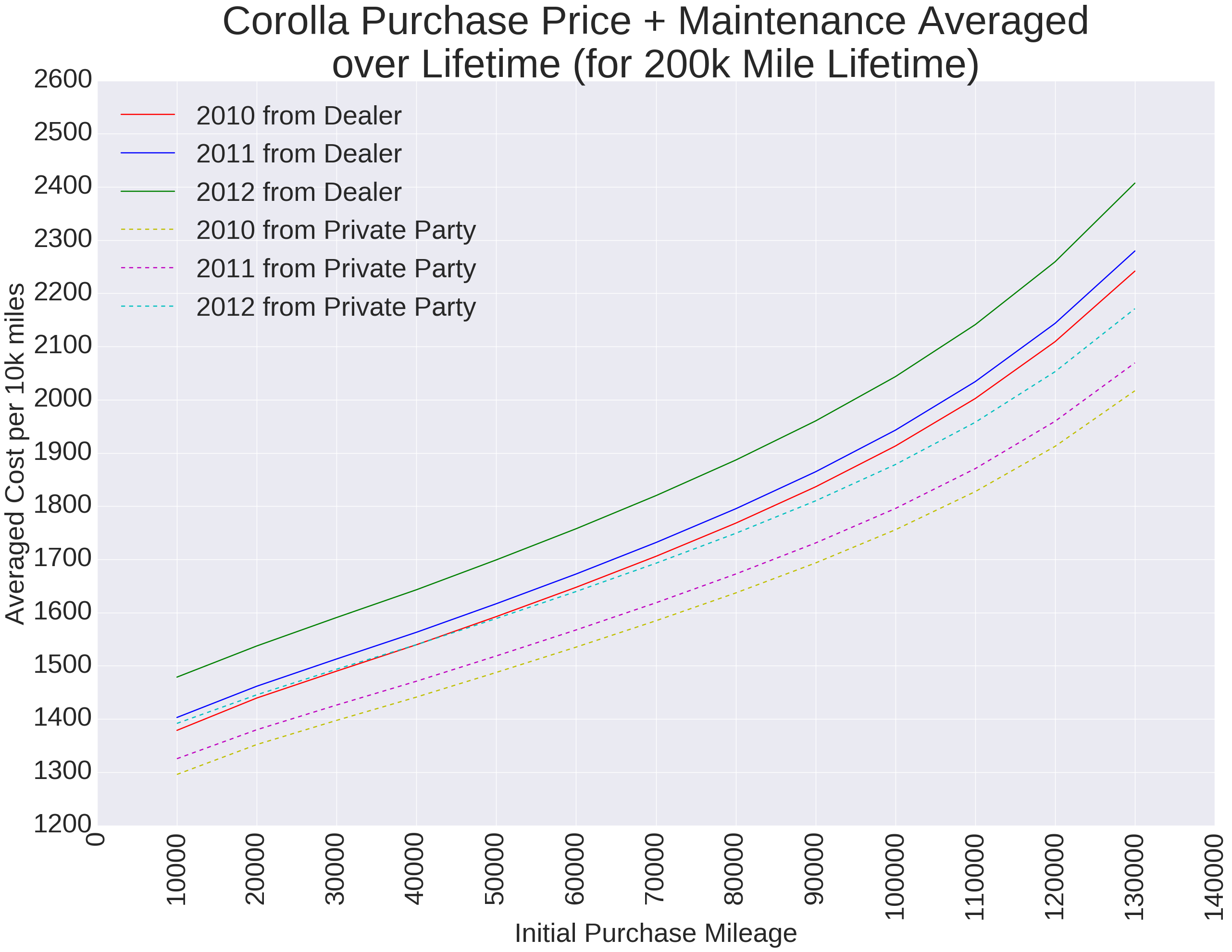 purchase price and maintenance costs averaged over the car s lifetime are cheaper if you a lower mileage car here is an example of toyota corolla