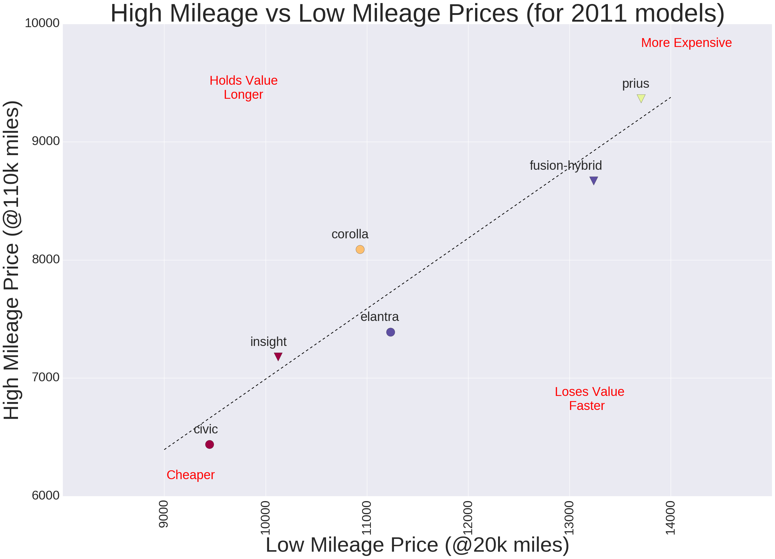 what mileage of car gives the best value