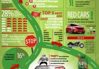 Car Facts Cars for Sale Inspirational Auto Insurance Facts and Interesting Statistics