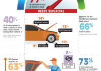 Car Service Report Fresh Infographic Vehicle Maintenance Be Car Care Aware