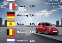 Cars Sale Belgium Best Of Fiat 500 2014 Full Year Sales Performance