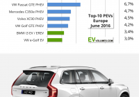 Cars Sale Denmark Best Of 500 000 Electric Cars now On European Roads Charts −