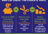 Current Used Car Loan Rates Awesome Auto Loans – National Jacl Credit Union