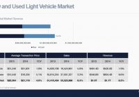 Truecar Used Car Prices Best Of Truecar Projects Bined Revenue for New and Used U S Auto Sales