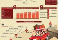Used Car Buying Guide Unique Automobile Case Study How to A Used Car Infographic