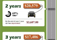 Used Car Price Calculator Beautiful How to A Used Car with Offer Calculator the Dividend Pig
