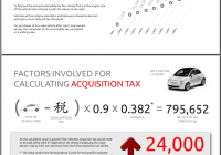 Used Car Price Calculator Best Of the Cost Of Ing A Used Car In Japan