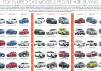 Used Cars Value Lovely top 15 Used Car Models that People are Ing Right now Livemint