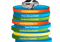 What to Look for when Buying A Used Car New Essay On Ing A Used Car