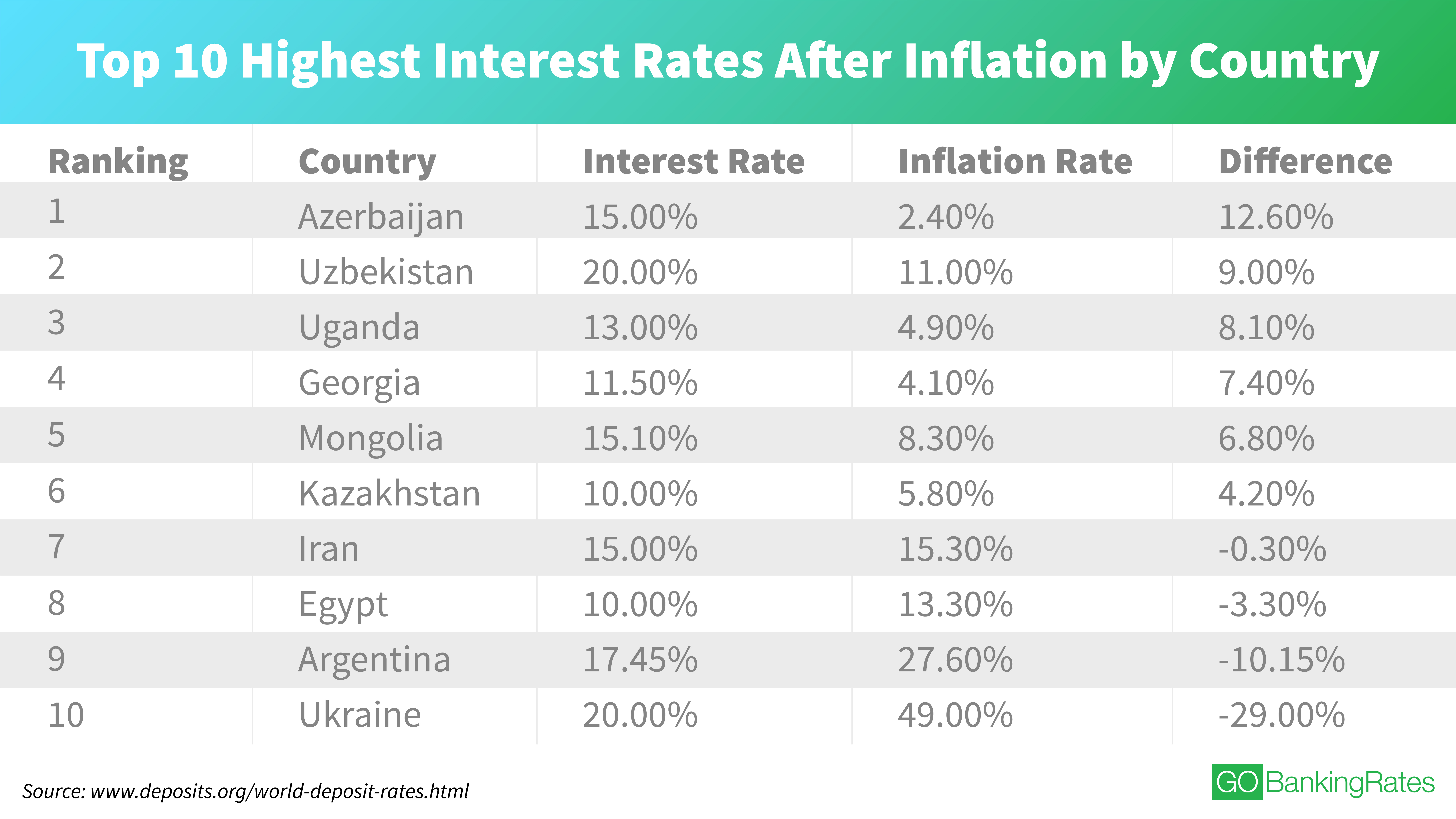 Average Used Car Interest Rate Fresh Countries with the Highest Interest Rates today