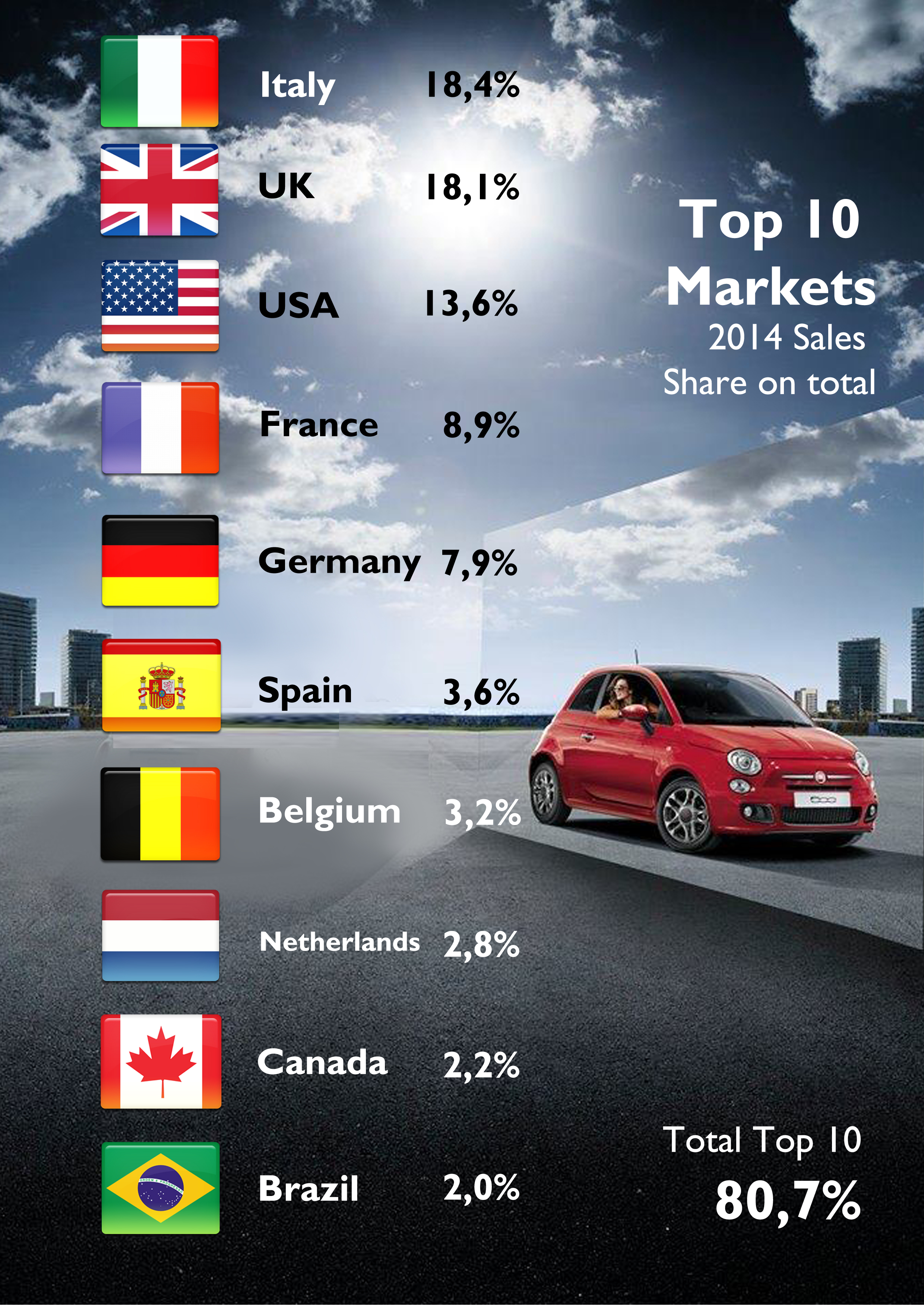 as usual the fiat 500 global sales are very well distributed contrary to most of
