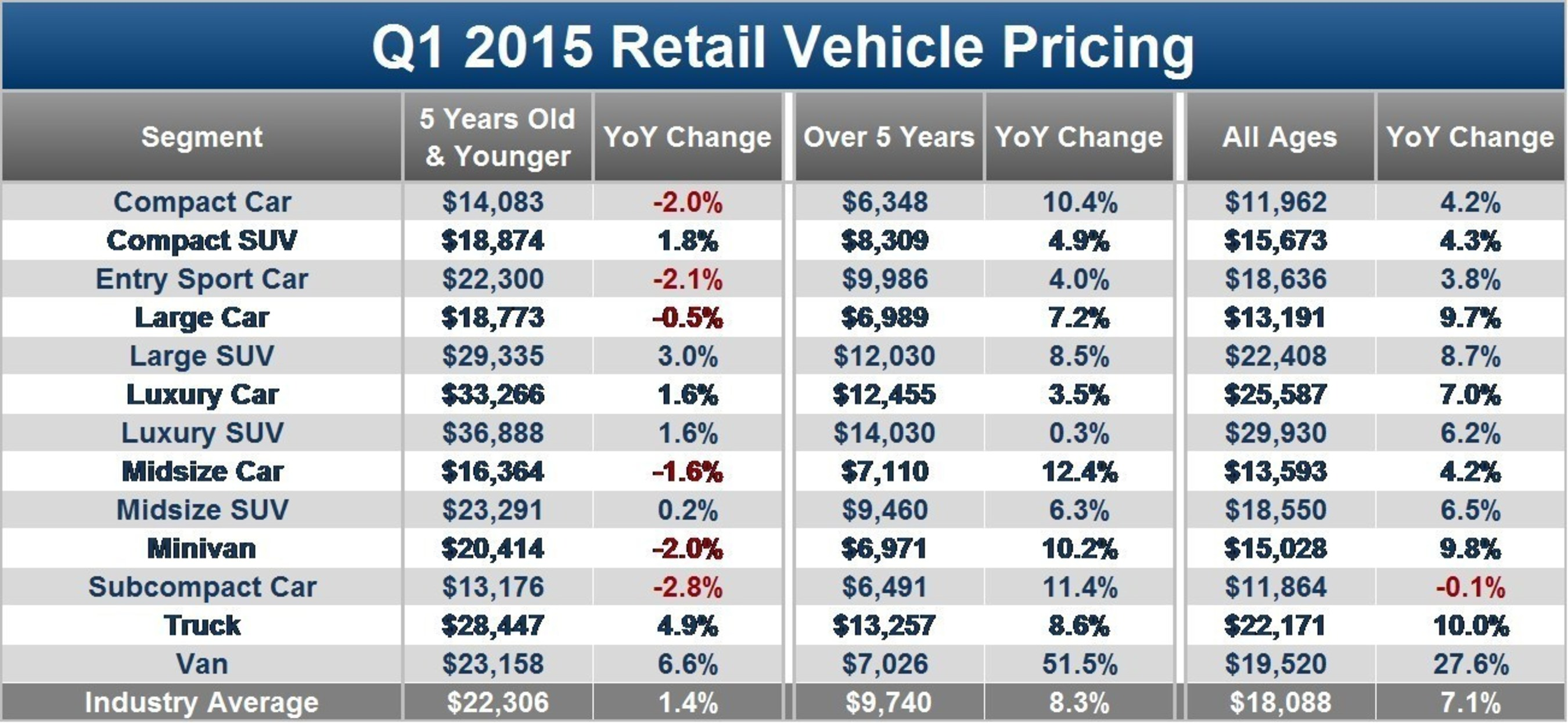 edmunds found that prices of near new pact sub pact and midsize used