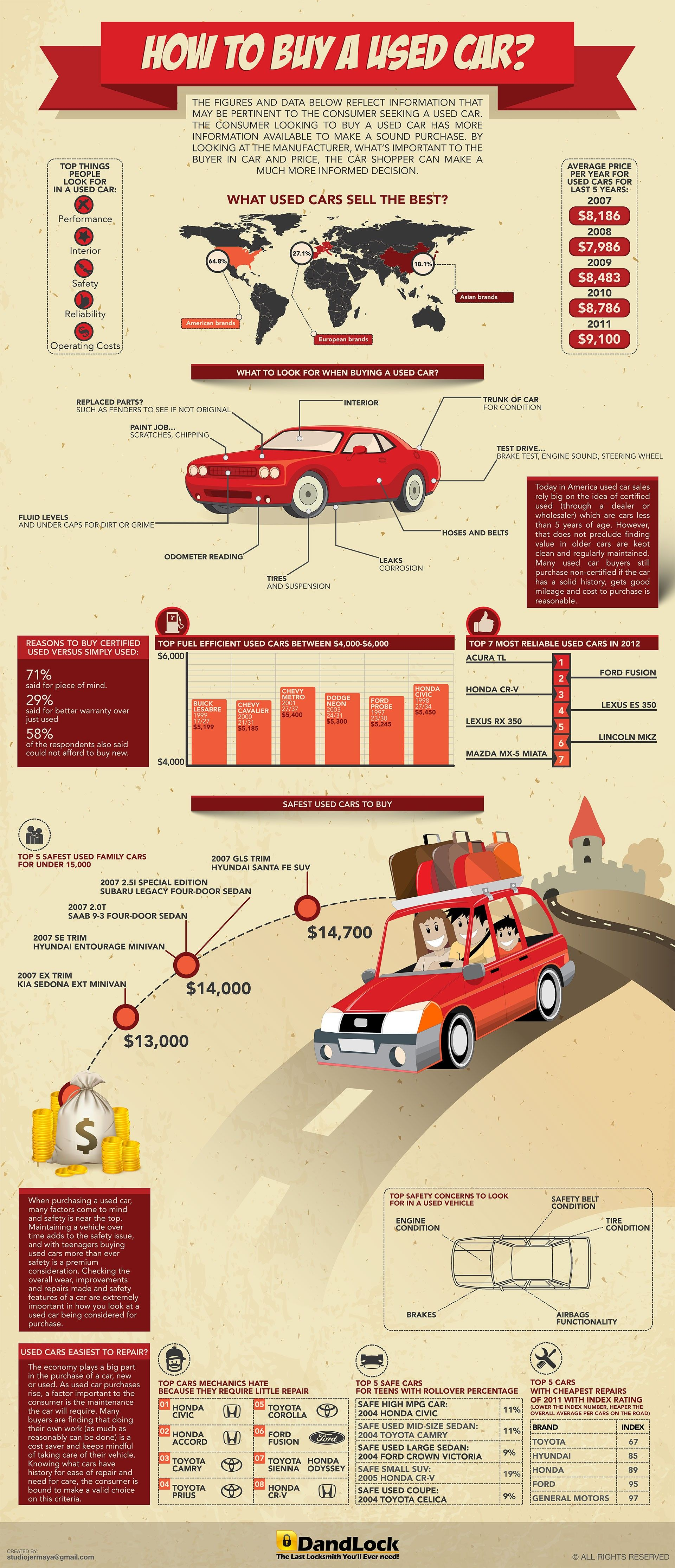 automobile case study how to a used car infographic automobile