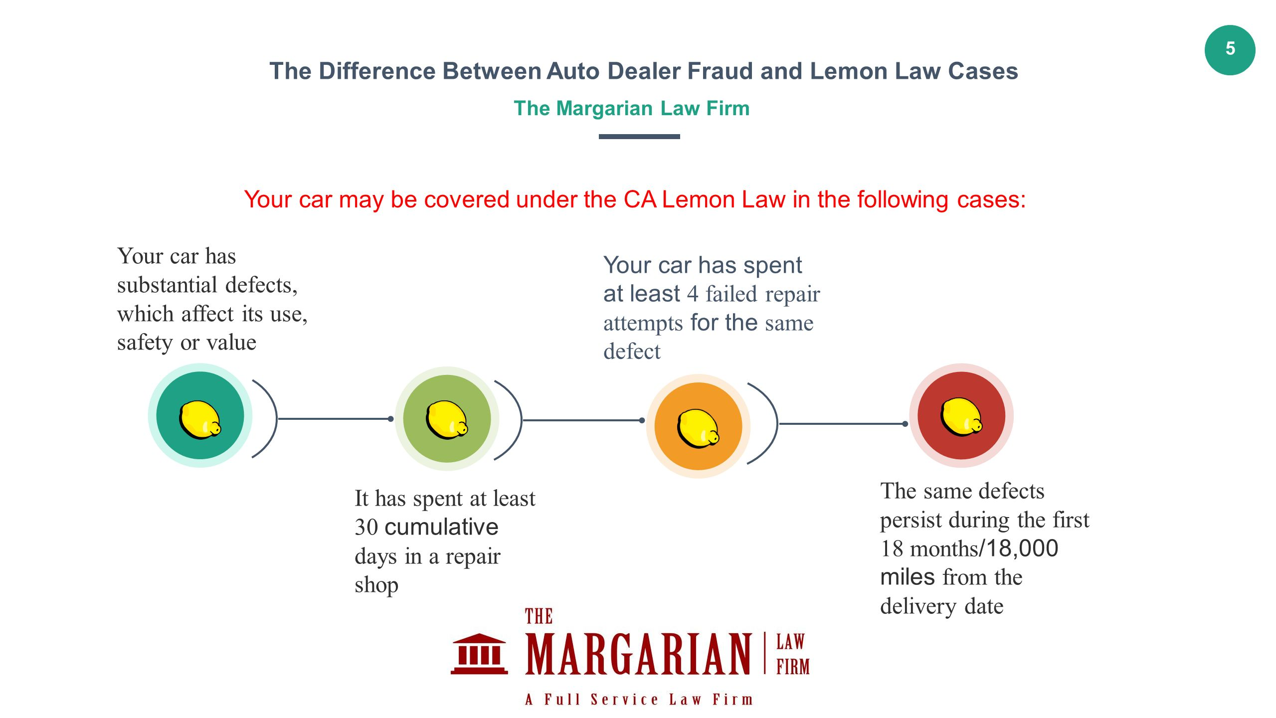 Texas Lemon Law Used Cars Unique 1 the Difference Between Auto Dealer Fraud and Lemon Law Cases the