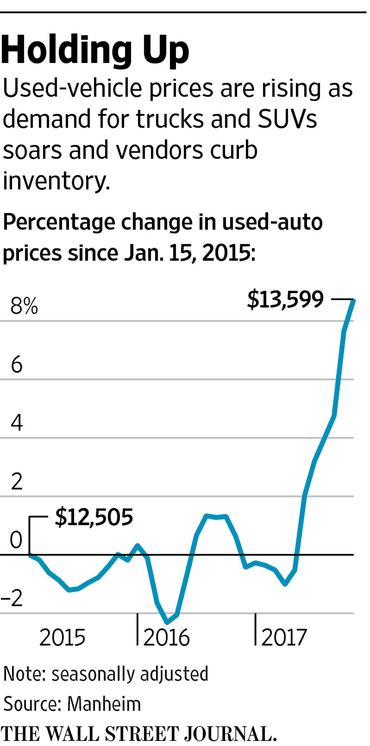 used car prices hold up defying expectations