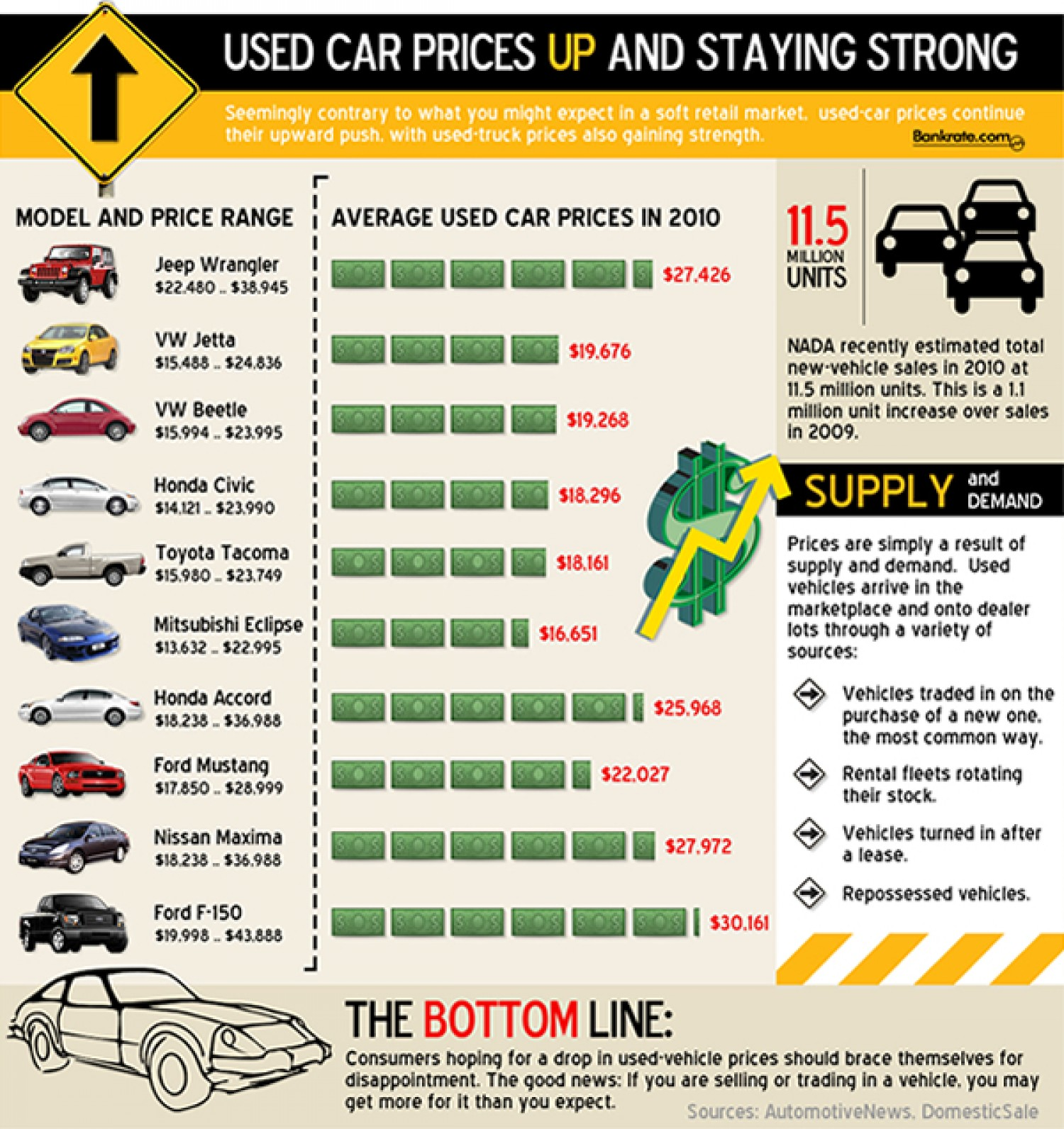 used car prices during the recession infographic