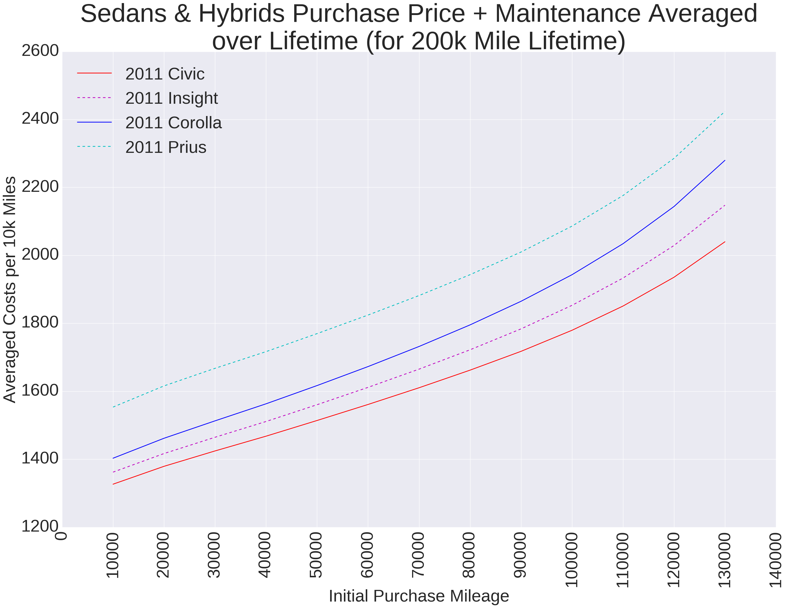 as expected the hybrids have worse value due to a higher purchase price before accounting for fuel efficiency the average miles per gallon for each model