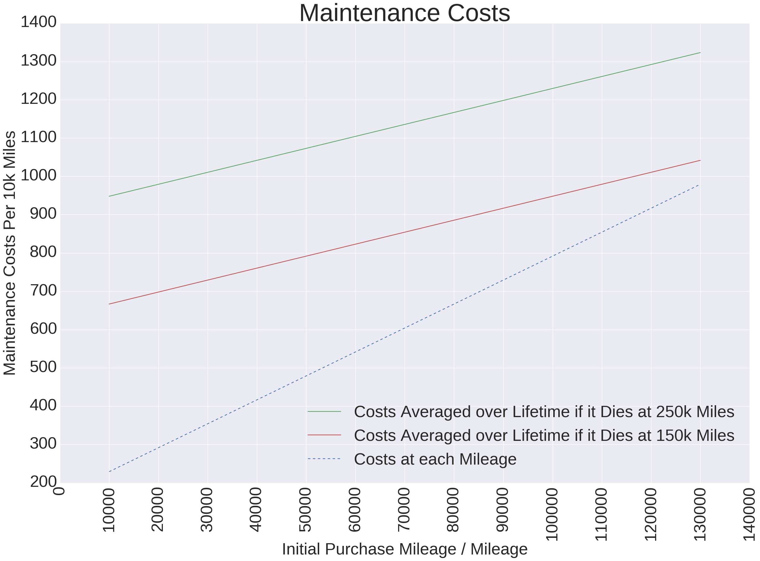 it may have been easy to guess given that maintenance is cheaper at lower mileages but the averaged maintenance costs have the same trend as purchase price