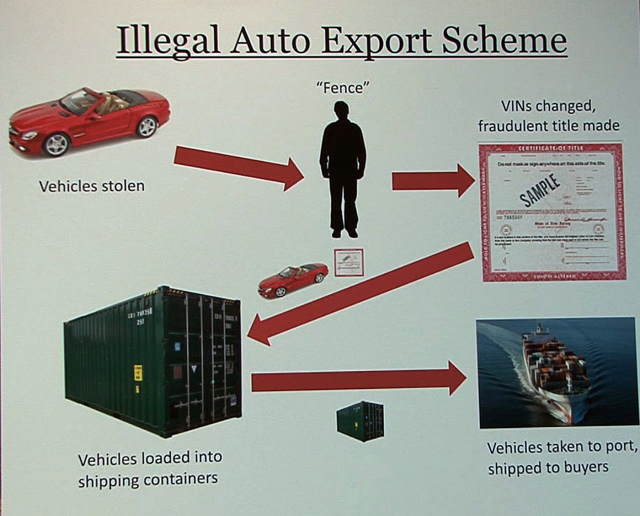 ring that stole cars worth $6 million and shipped them to africa is used car