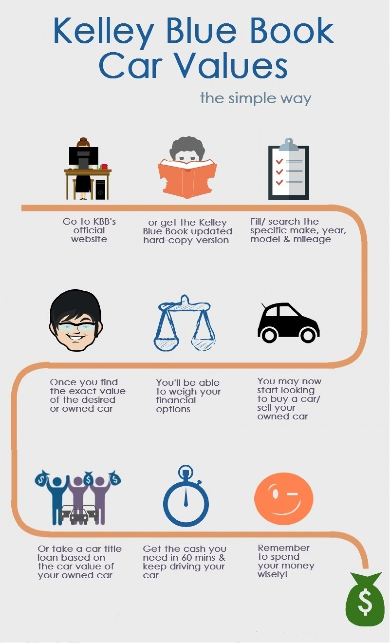 what s your used car estimated value infographic