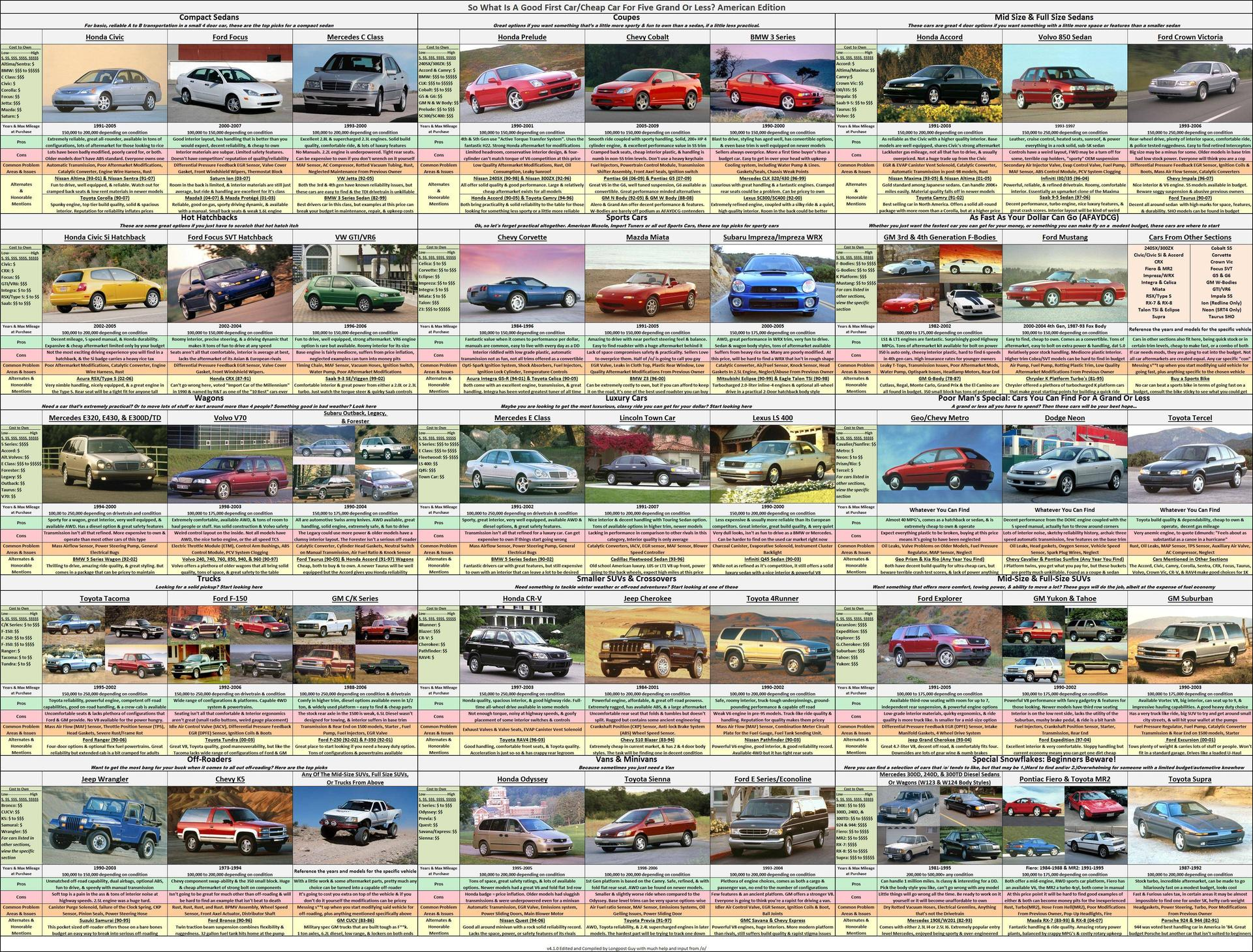 Used Car Buying Guide Lovely the Updated $5k Used Car Ing Chart Thanks to 4chan X Post R