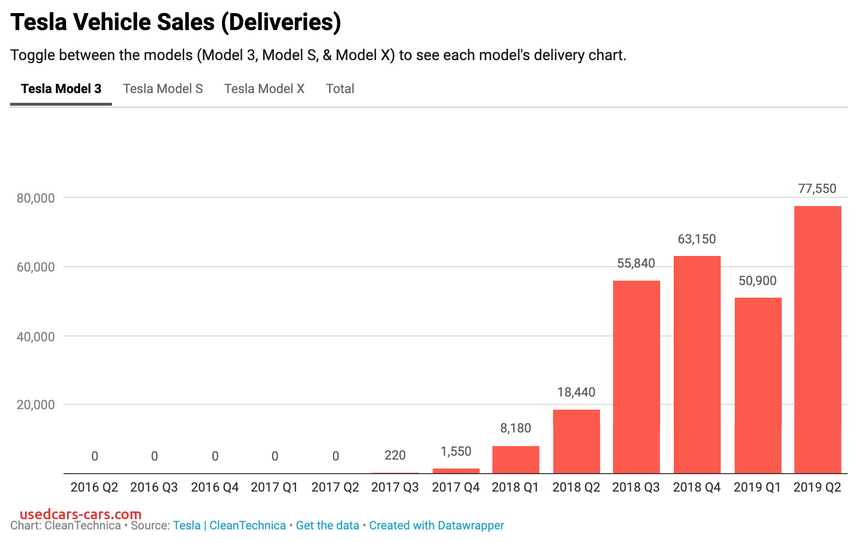 tesla sold more model 3s in q2 2019 than gm sold chevy bolts worldwide since its birth