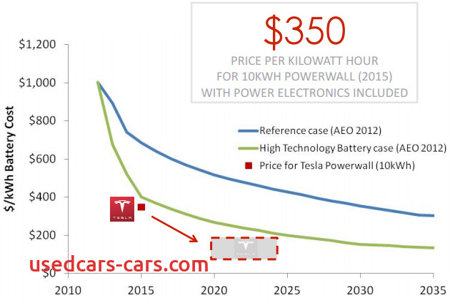 How Much Tesla Battery Cost Elegant Teslas 35000 Vehicle the Model 3 is More Likely to Be