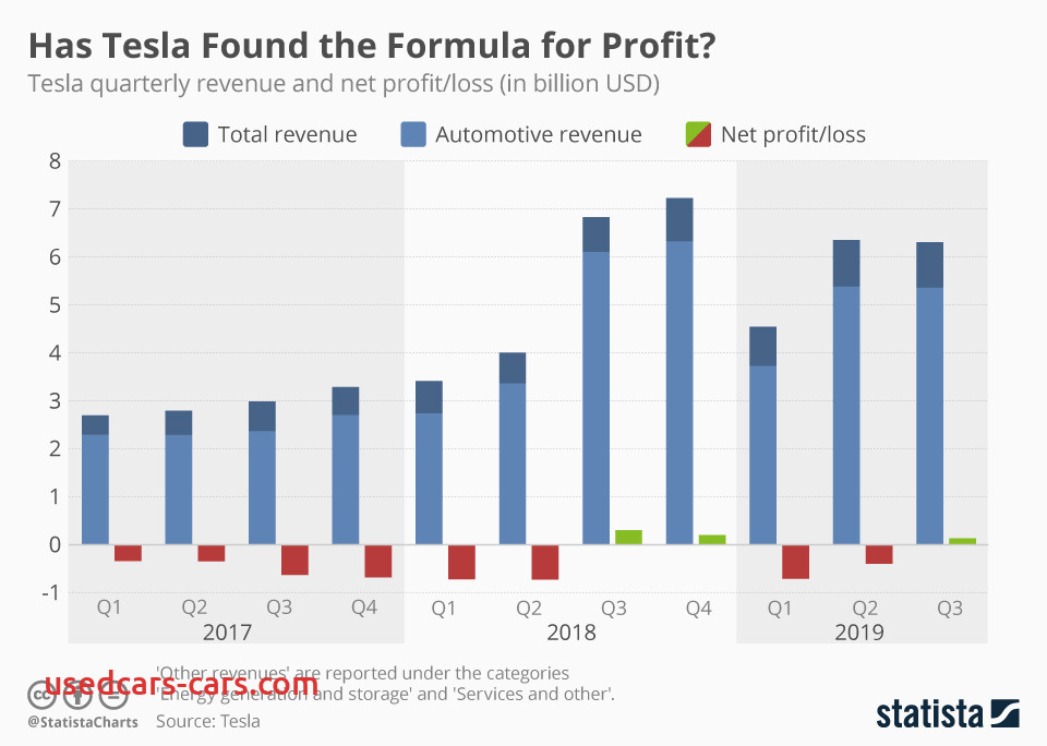 Is Tesla Profitable Luxury Chart Tesla Posts First Profit In Years as Revenue soars