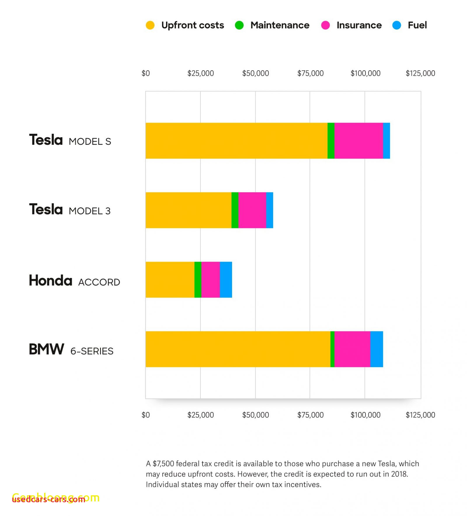 tesla 5 year cost to own