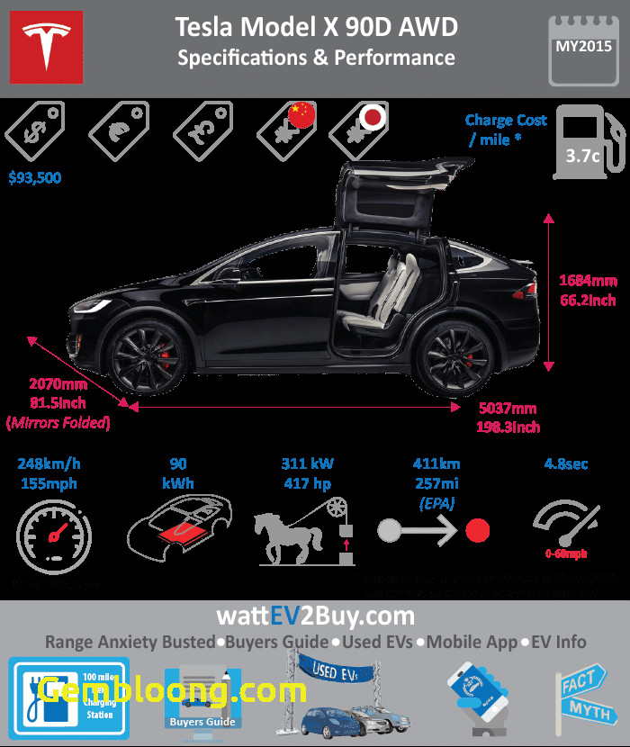 Tesla Battery Capacity Awesome Tesla Model X Specs Range Price Battery Used