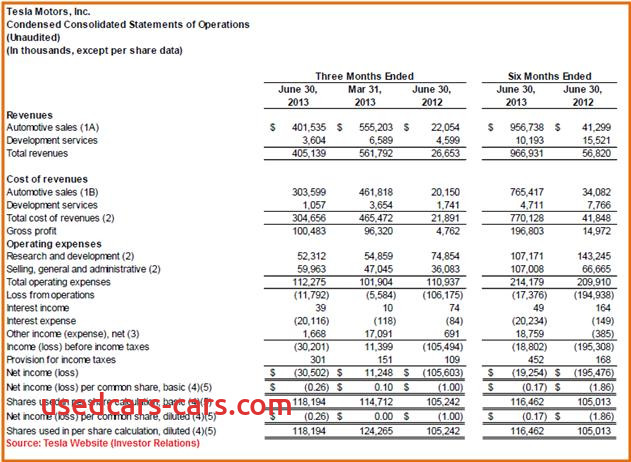 Tesla Financial Report New Tesla Stock Analysis is Tsla A Buy or Sell at Current