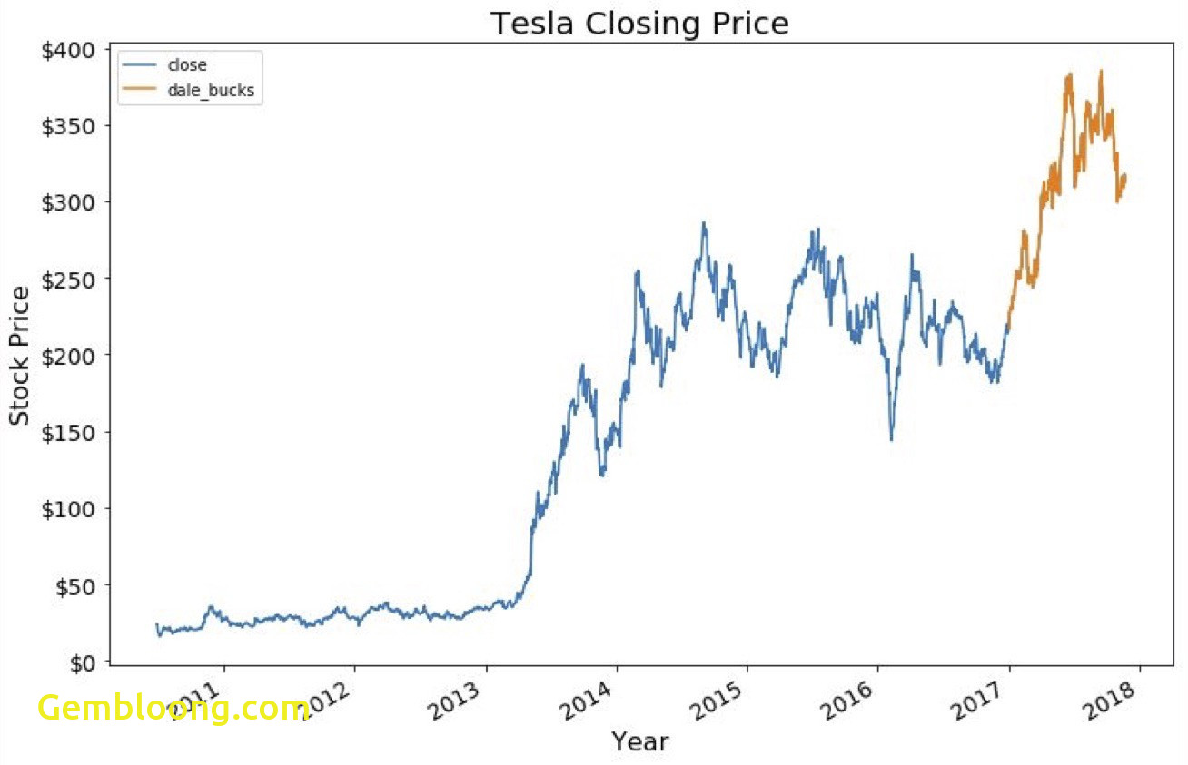 Tesla Like Stocks Awesome Tesla Stock Price Prediction towards Data Science