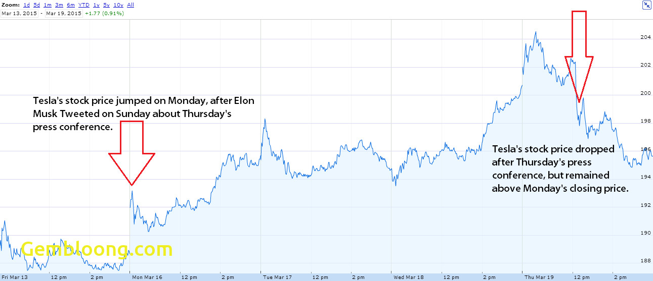 Tesla Like Stocks New Tesla Motors Inc Tsla Stock Drops after Investors Shrug