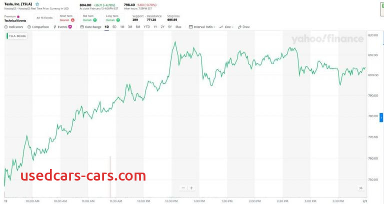 Tesla Nasdaq Lovely Sky High Tesla Stock May Have Met Its Match In the