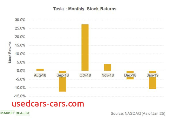 Tesla Q4 Earnings Date Awesome How Tesla Stock is Trading Ahead Of Q4 2018 Earnings