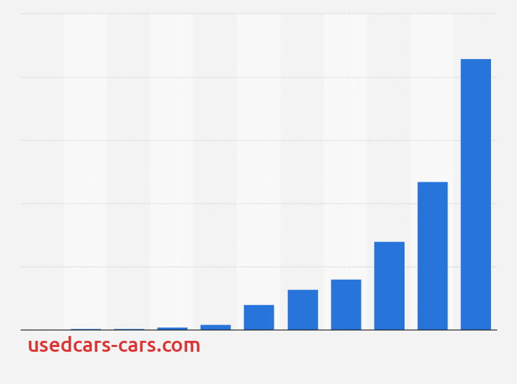 Tesla Revenue Best Of Teslas Revenue 2008 2015 Statistic