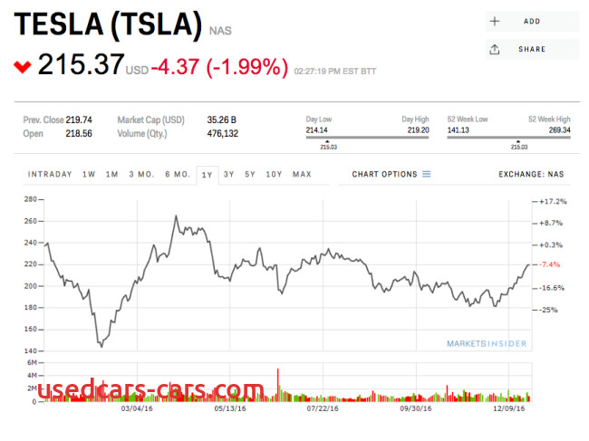 Tesla Stock Chart Best Of Tesla Stock Might Close Down for the Year and that Could