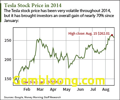 Tesla Stock Price Inspirational Tesla Stock Prices Huge Potential Reinforced by New