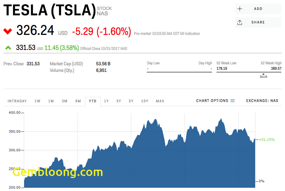 Tesla Stock Price Unique Tesla is Trading Down Ahead Of Wednesdays Earnings Report