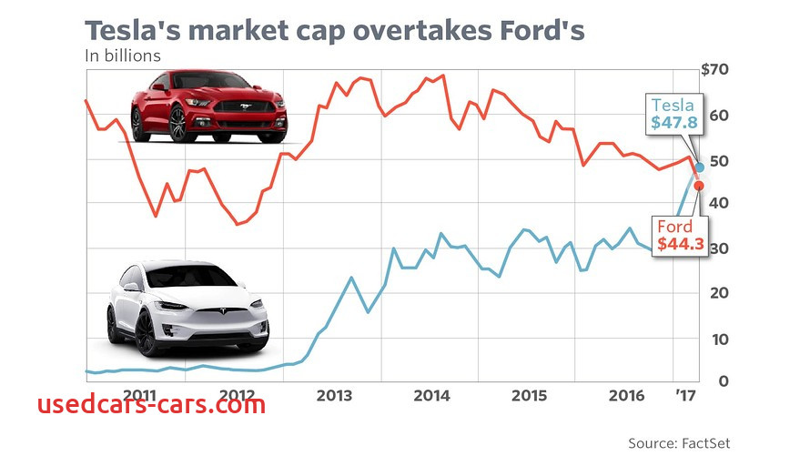 Tesla Valuation Awesome Tesla Surpasses ford as Stock Zooms to Record Marketwatch