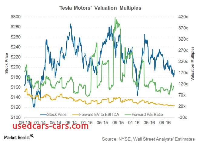 quick look teslas valuation multiples 4q16