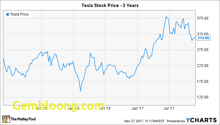 tesla stock split 2018 004600520