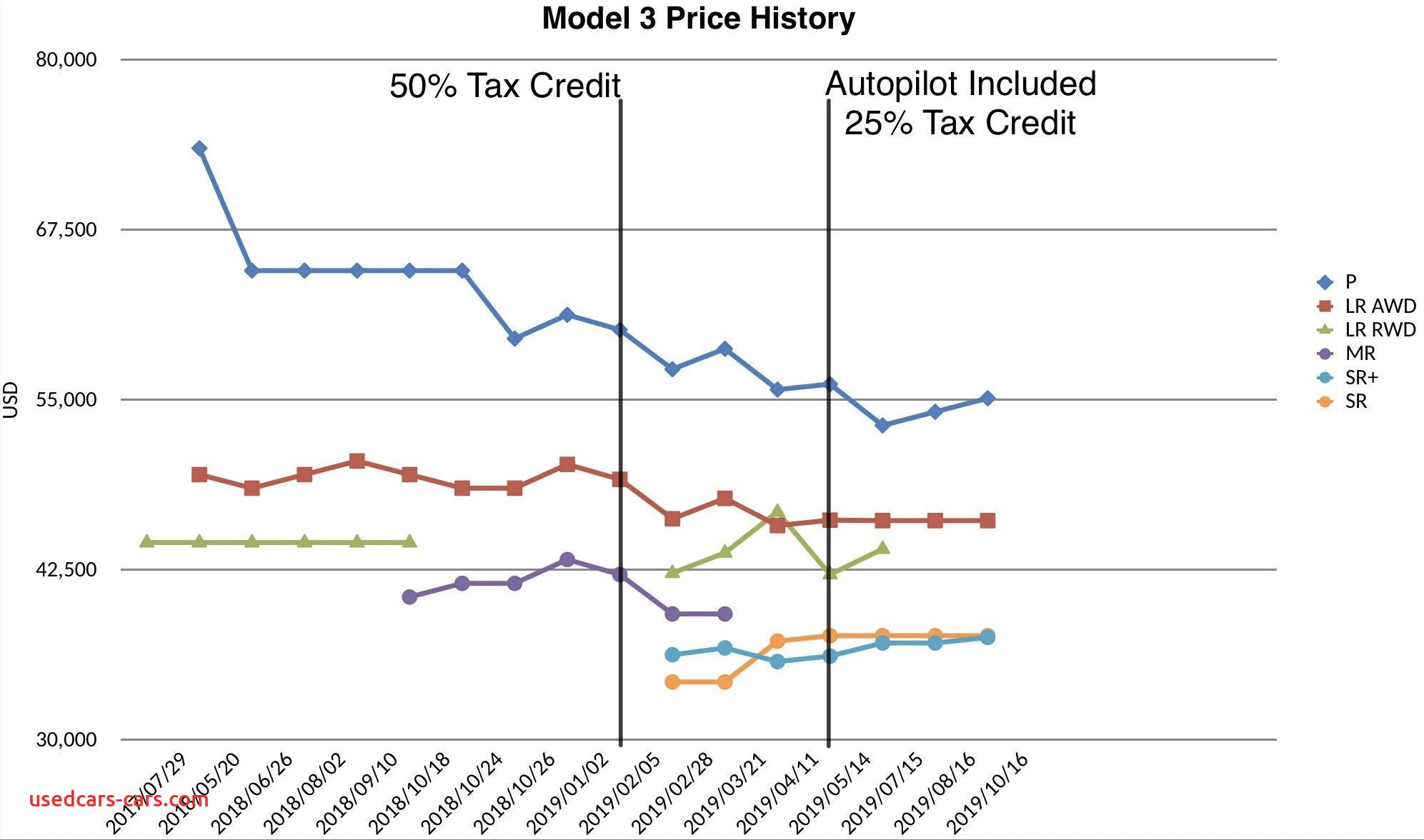 Federal Electric Vehicle Tax Credit Best Of Model 3 Price History Incld Tax Credit Autopilot