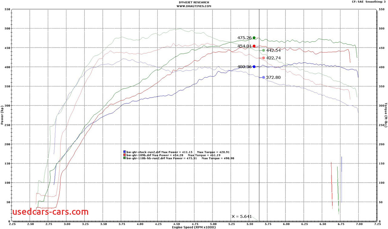 Stock Gtr Dyno Numbers Best Of Dyno Results Stock Stage Ii Stage Iii Engine Gt R Life