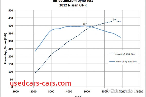 content3333 stock 2012 f13 bmw m6 versus stock 2012 nissan gt r from a roll m6 puts bus lengths on the gtr bs result