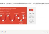 Auto Search Sites New Discover One Consumer S Car Ing Path to Purchase Think with Google