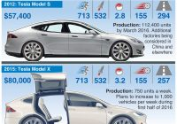 Automobile History Reports Inspirational A Brief History Of Tesla Cars In One Simple Infographic