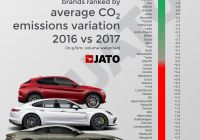 Best New Cars 2016 Lovely Of Car Sales In Europe Had Co2 Emissions Of 110 130 G Km